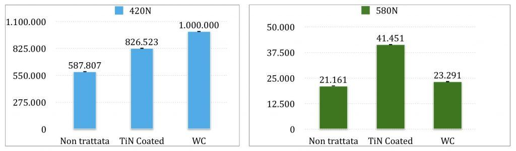 Comparativa tra viti standard Vs Tin Coating Vs WC